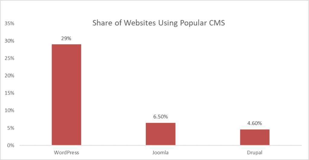 WordPress is the most popular CMS for building a website